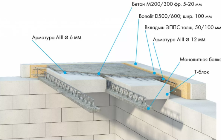 Особенности применения плит перекрытия в строительстве